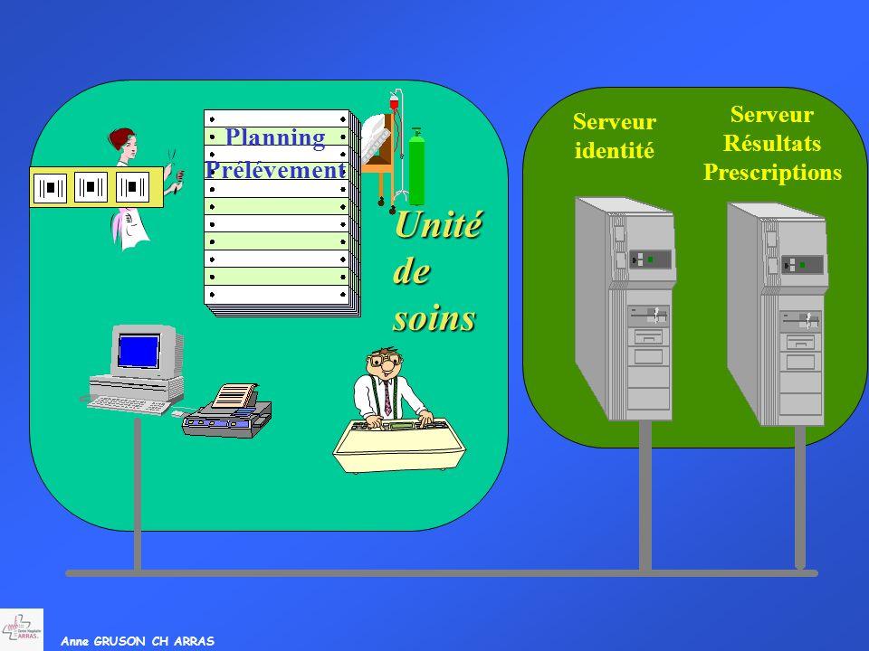 Unité de soins Planning Prélévement Serveur Serveur Résultats identité