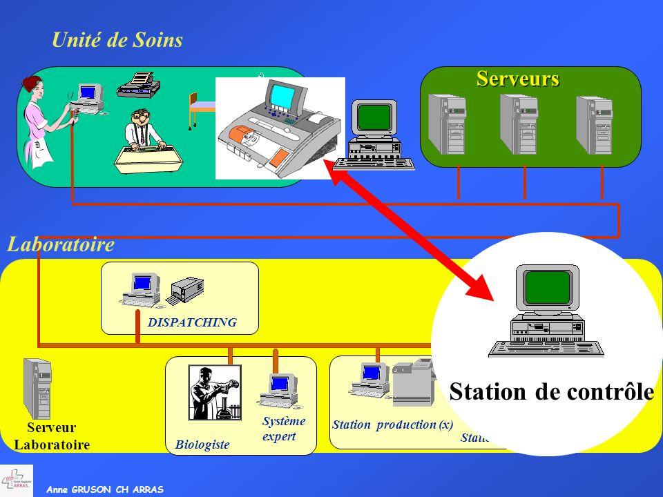 SIL Station de contrôle Unité de Soins Serveurs Laboratoire Serveur