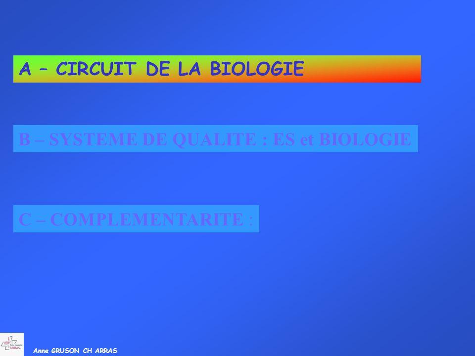 A – CIRCUIT DE LA BIOLOGIE