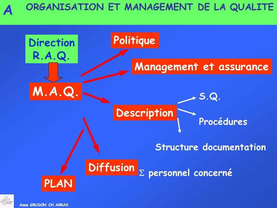 A M.A.Q. Politique Direction R.A.Q. Management et assurance
