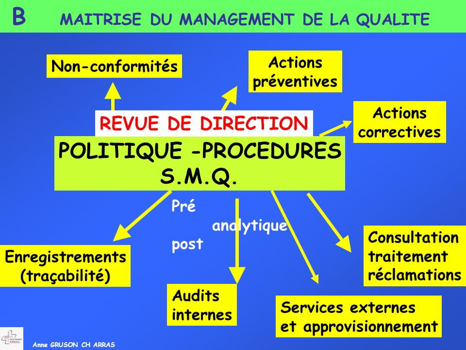 POLITIQUE -PROCEDURES