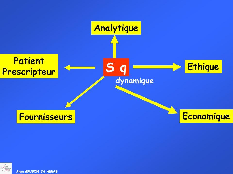 S q Analytique Patient Prescripteur Ethique Economique Fournisseurs