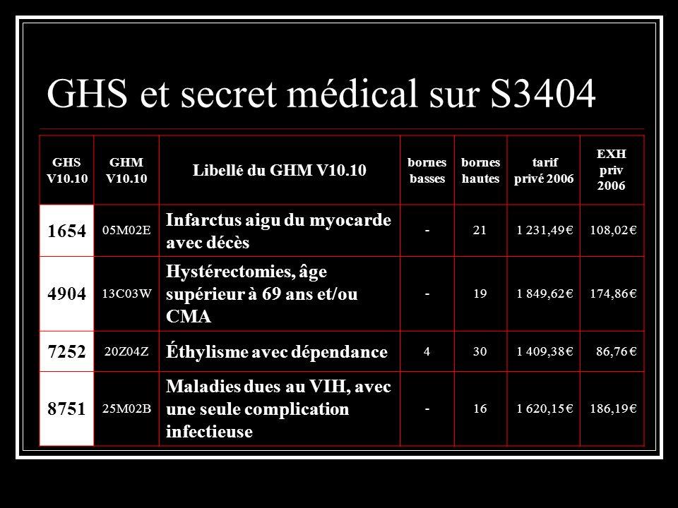 GHS et secret médical sur S3404