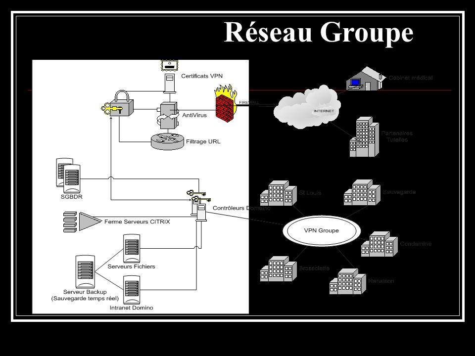 Réseau Groupe
