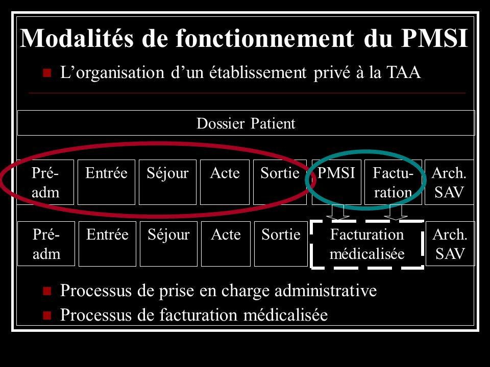 Modalités de fonctionnement du PMSI