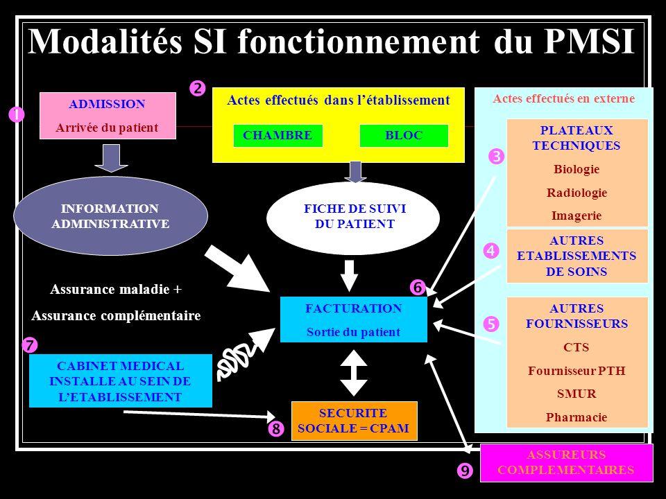 Modalités SI fonctionnement du PMSI
