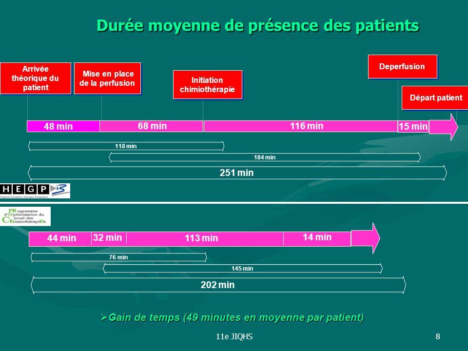 Durée moyenne de présence des patients