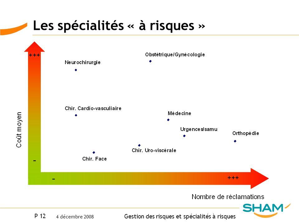 Les spécialités « à risques »