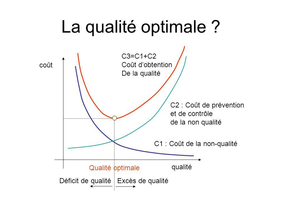 La qualité optimale C3=C1+C2 Coût d'obtention De la qualité coût