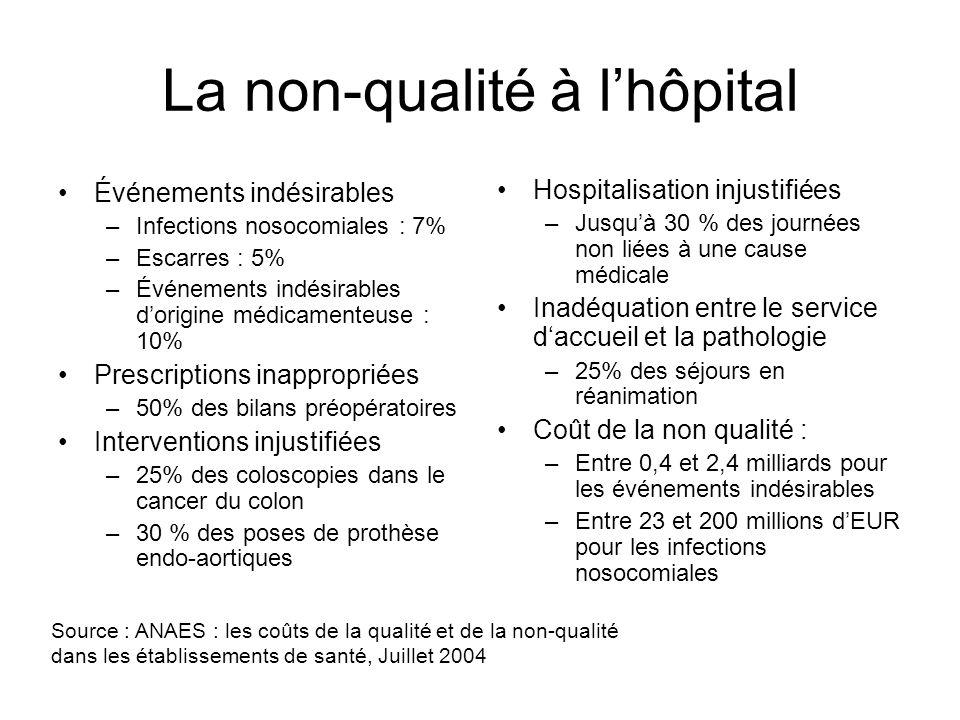 La non-qualité à l'hôpital