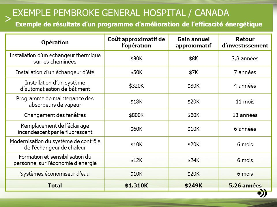EXEMPLE PEMBROKE GENERAL HOSPITAL / CANADA Exemple de résultats d'un programme d'amélioration de l'efficacité énergétique