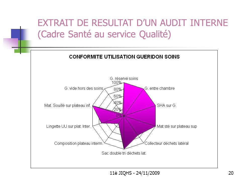 EXTRAIT DE RESULTAT D'UN AUDIT INTERNE (Cadre Santé au service Qualité)