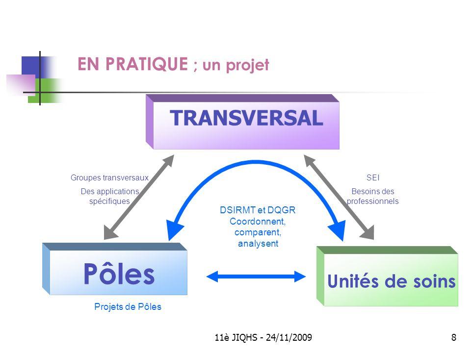Pôles TRANSVERSAL EN PRATIQUE ; un projet Unités de soins