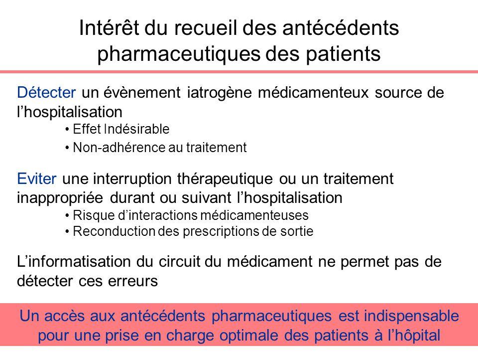 Intérêt du recueil des antécédents pharmaceutiques des patients