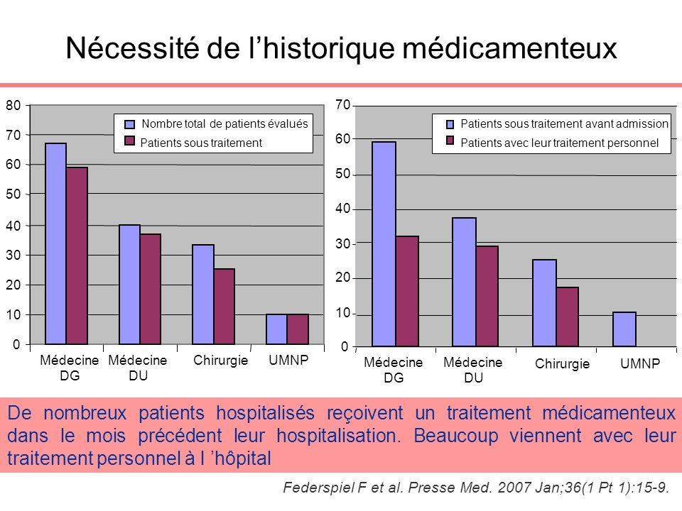 Nécessité de l'historique médicamenteux