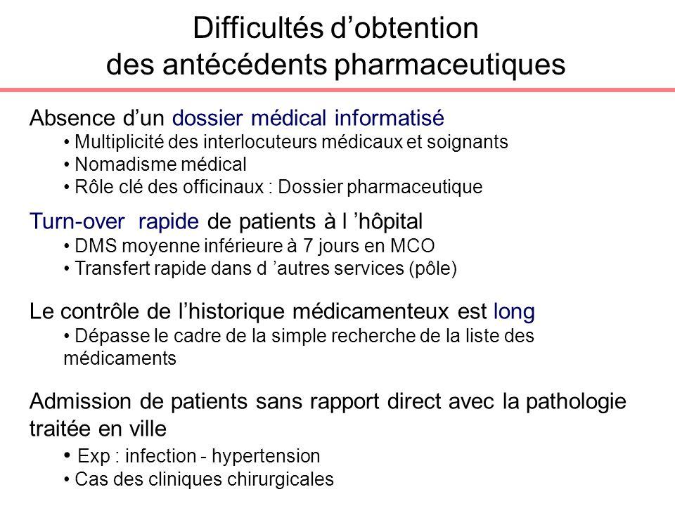 Difficultés d'obtention des antécédents pharmaceutiques