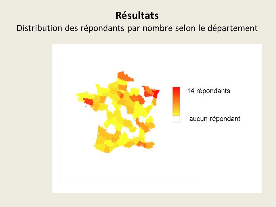 Résultats Distribution des répondants par nombre selon le département