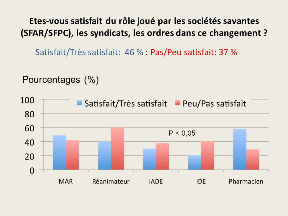Satisfait/Très satisfait: 46 % : Pas/Peu satisfait: 37 %