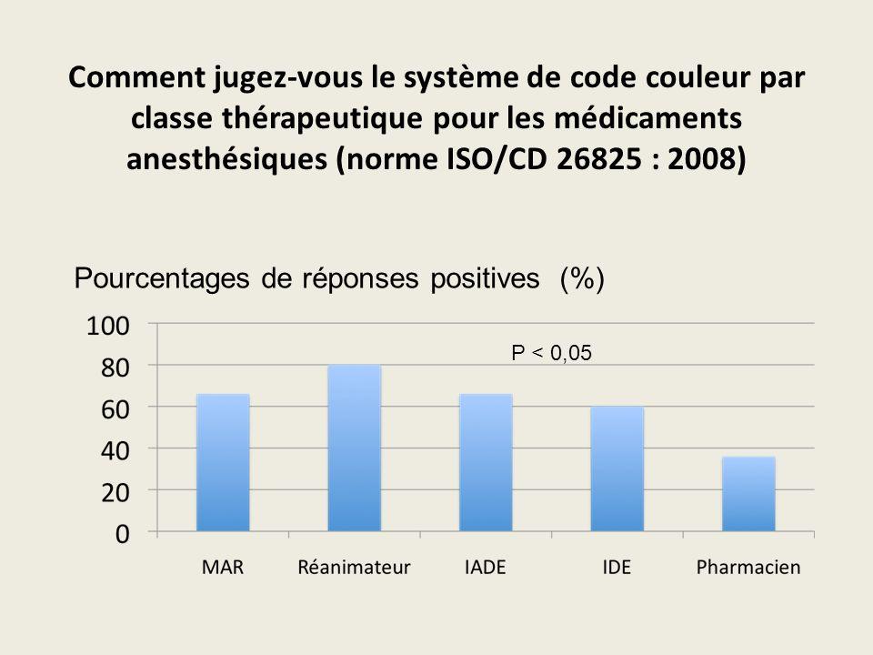 Comment jugez-vous le système de code couleur par classe thérapeutique pour les médicaments anesthésiques (norme ISO/CD 26825 : 2008)