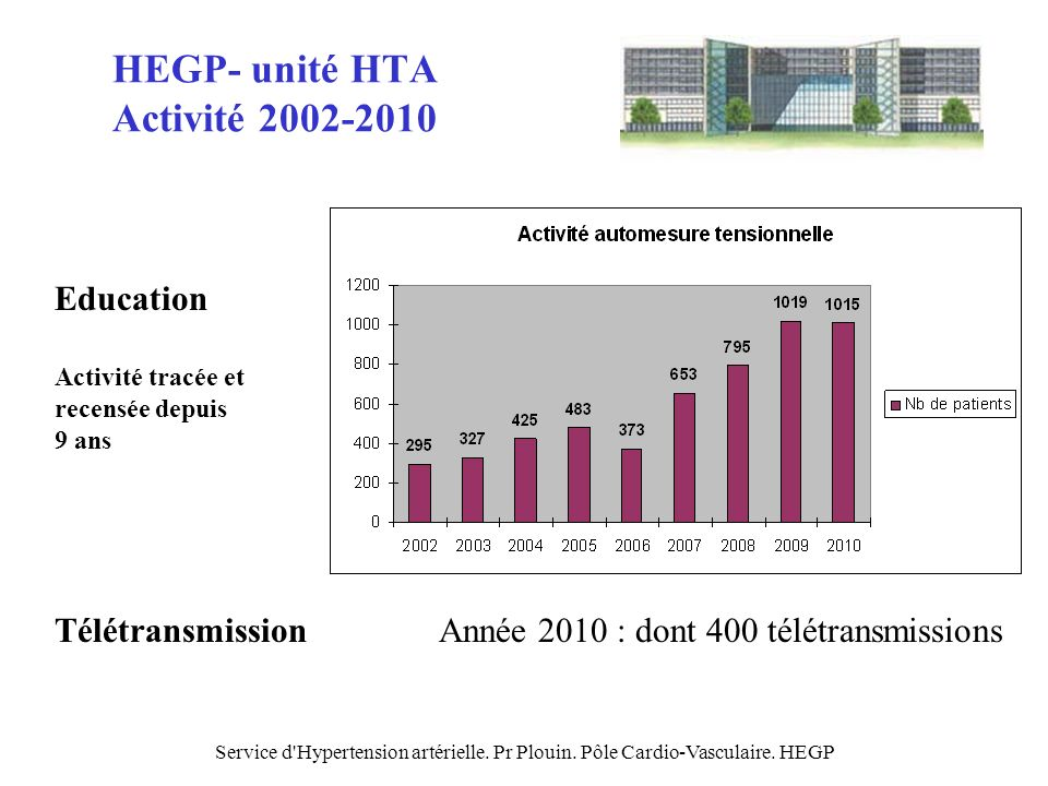 HEGP- unité HTA Activité 2002-2010
