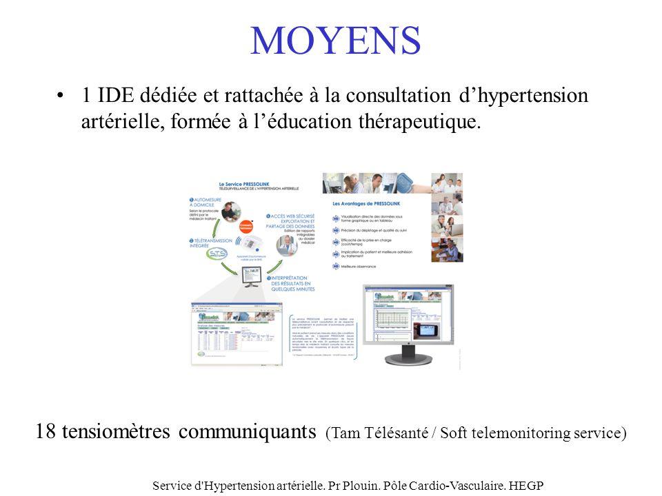 MOYENS 1 IDE dédiée et rattachée à la consultation d'hypertension artérielle, formée à l'éducation thérapeutique.