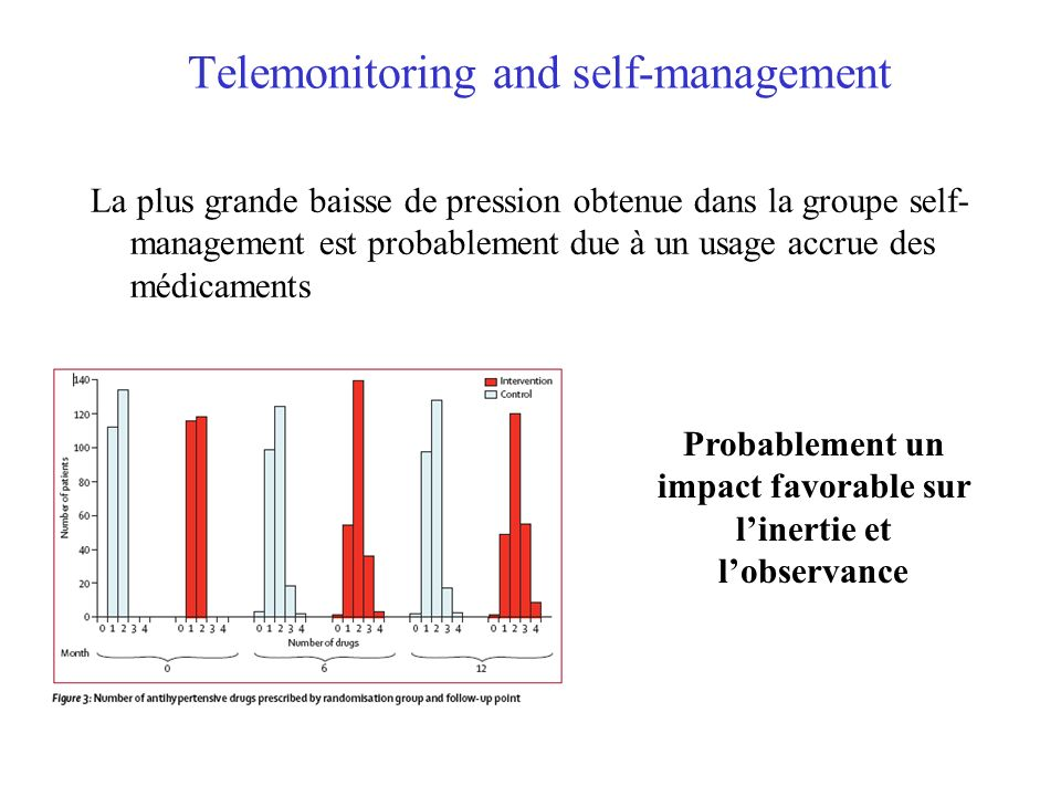 Telemonitoring and self-management