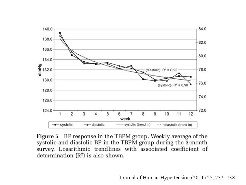 Journal of Human Hypertension (2011) 25, 732–738