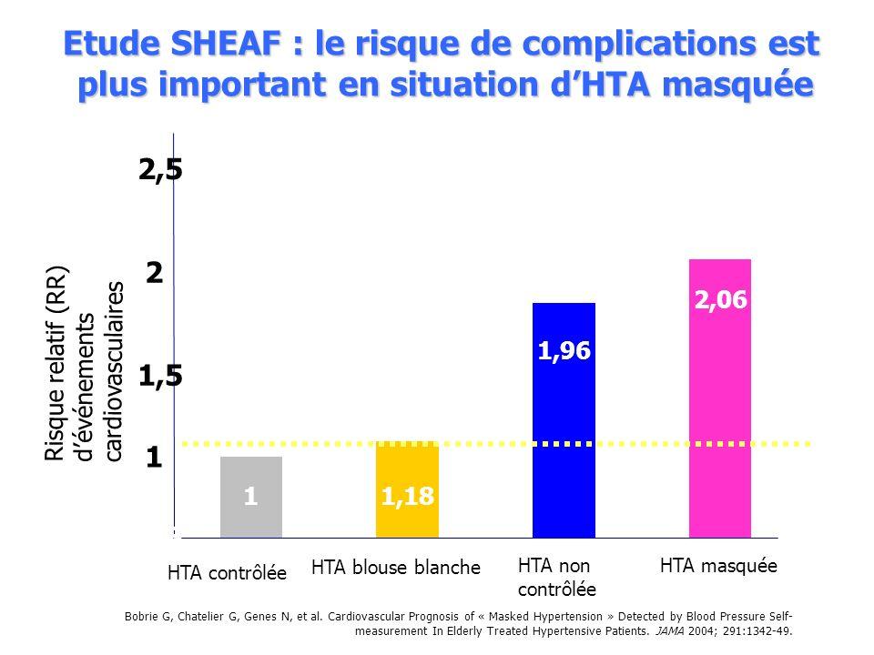 Etude SHEAF : le risque de complications est plus important en situation d'HTA masquée