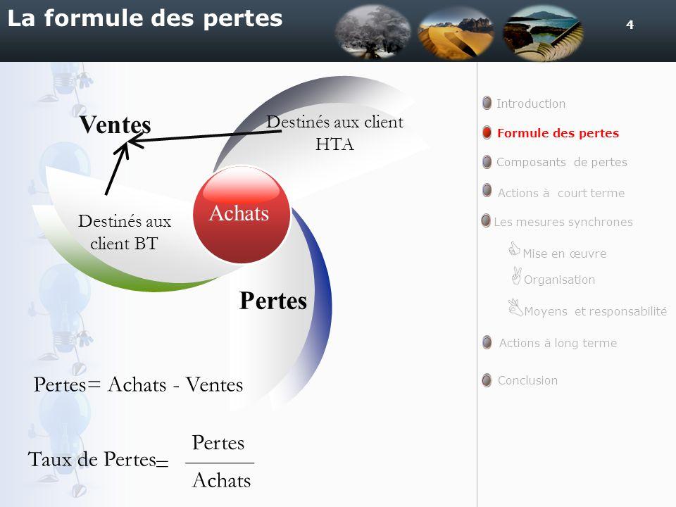 Ventes Pertes La formule des pertes Achats Pertes= Achats - Ventes