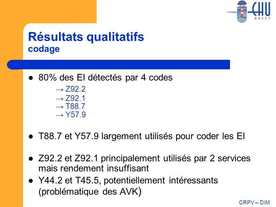 Résultats qualitatifs codage