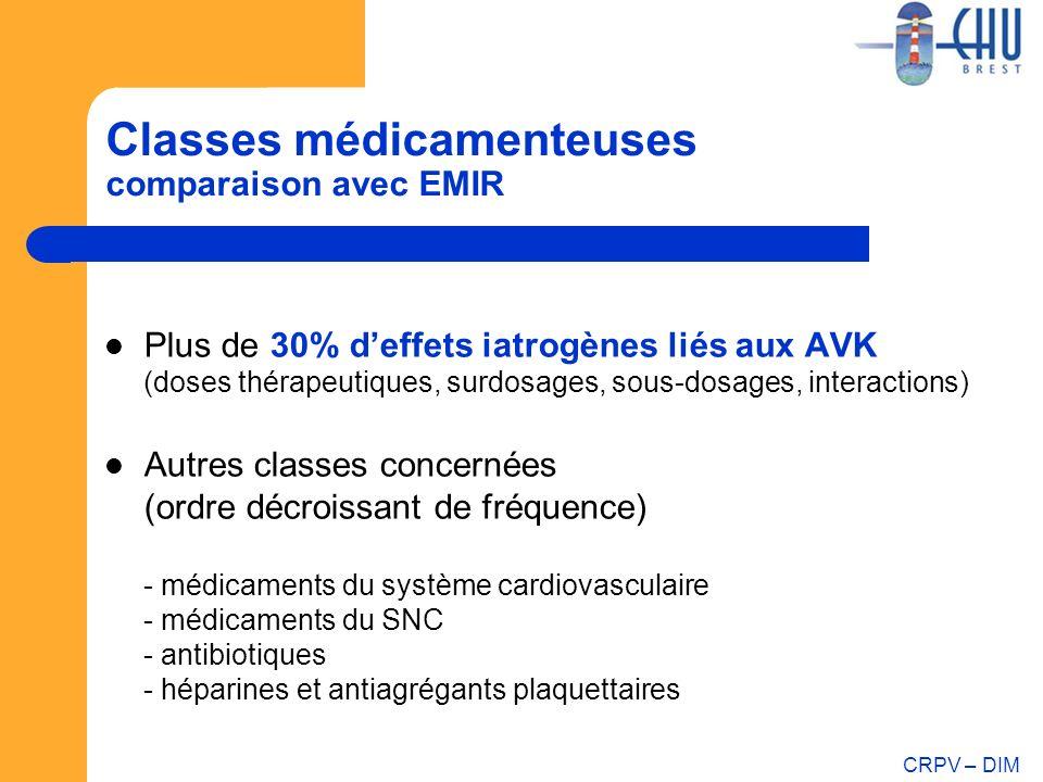 Classes médicamenteuses comparaison avec EMIR