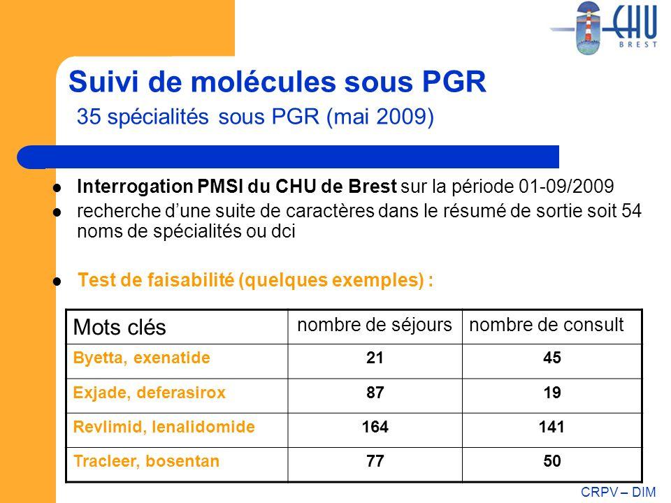 Suivi de molécules sous PGR 35 spécialités sous PGR (mai 2009)
