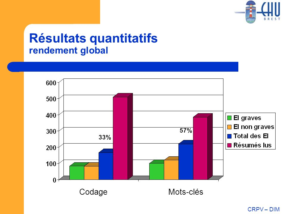 Résultats quantitatifs rendement global