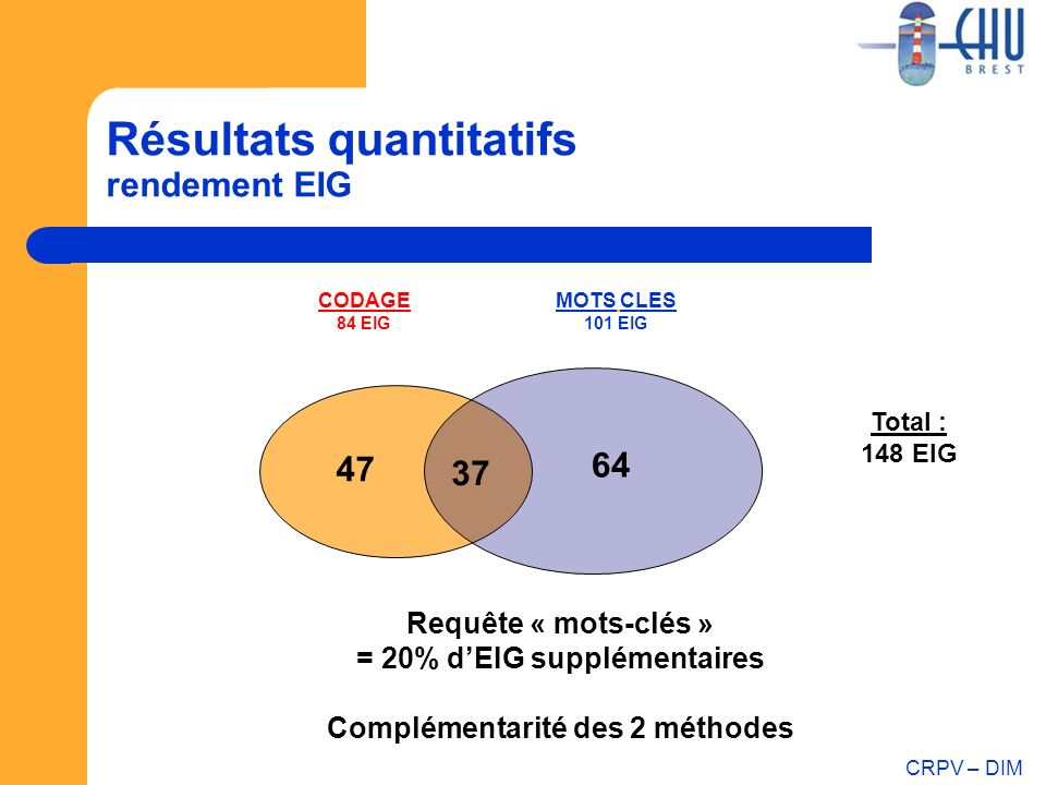 Résultats quantitatifs rendement EIG
