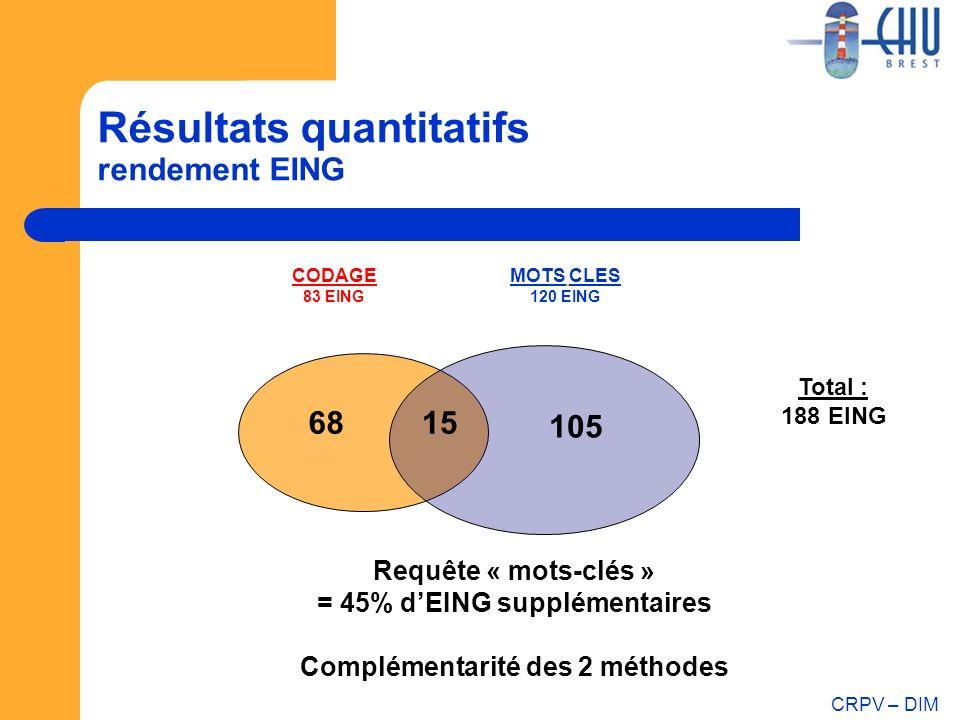 Résultats quantitatifs rendement EING