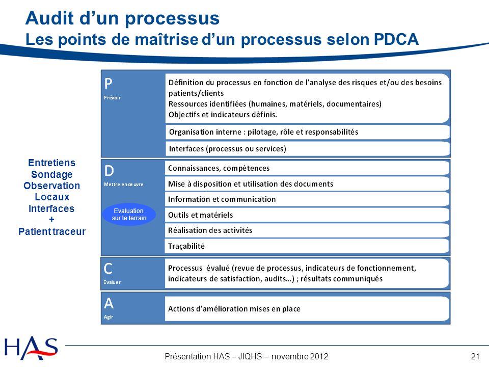 Audit d'un processus Les points de maîtrise d'un processus selon PDCA