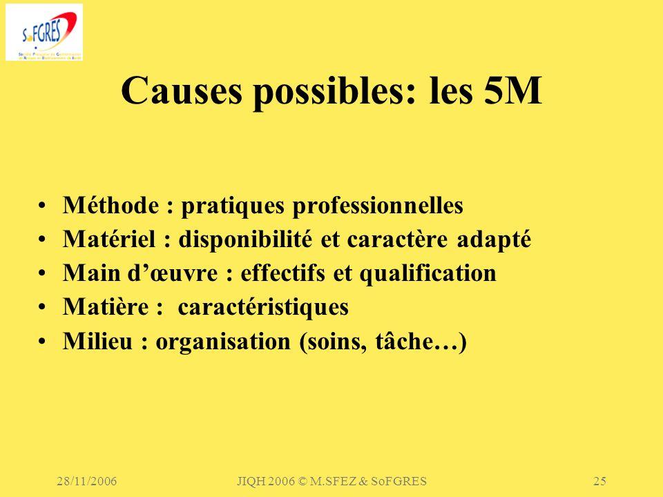 Causes possibles: les 5M