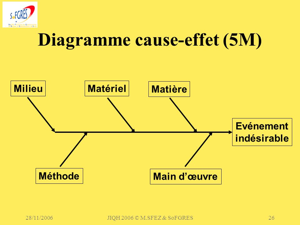 Diagramme cause-effet (5M)