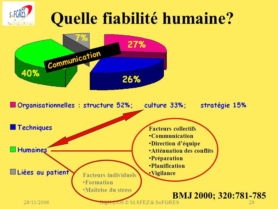Quelle fiabilité humaine