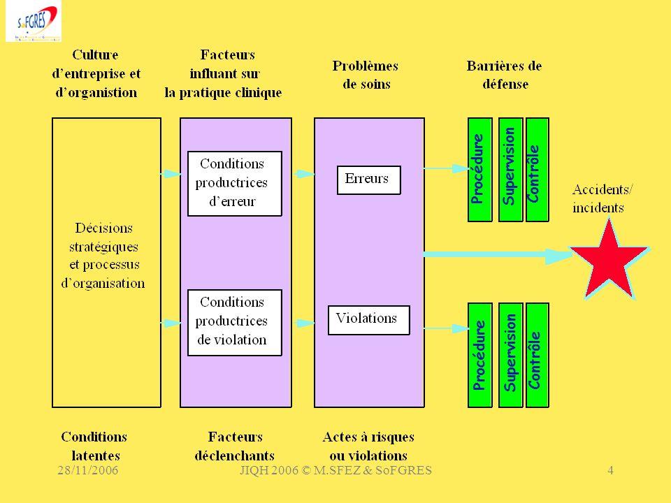 Supervision Procédure Contrôle 28/11/2006 JIQH 2006 © M.SFEZ & SoFGRES