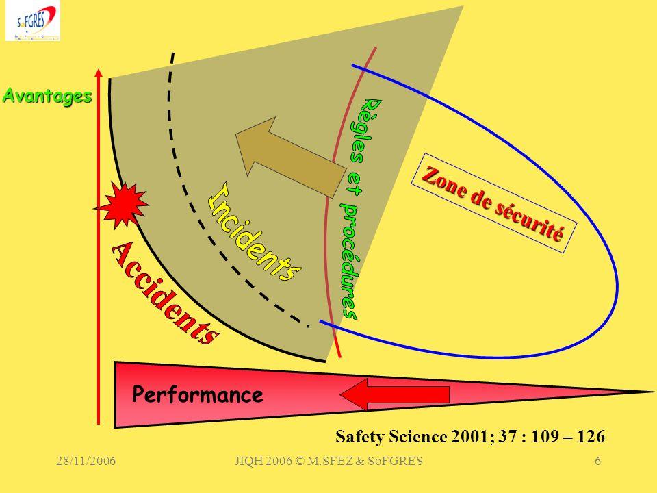Incidents Règles et procédures Zone de sécurité Accidents Performance