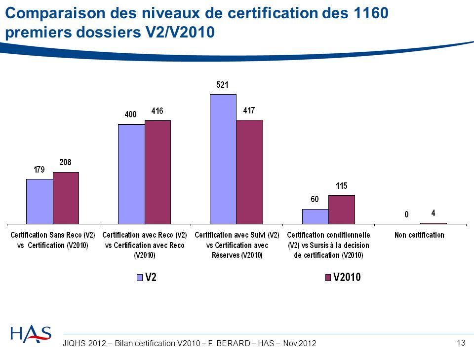 Comparaison des niveaux de certification des 1160 premiers dossiers V2/V2010
