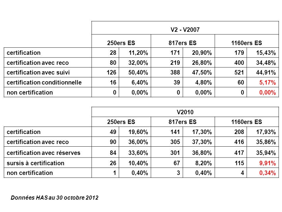 certification avec reco 80 32,00% 219 26,80% 400 34,48%
