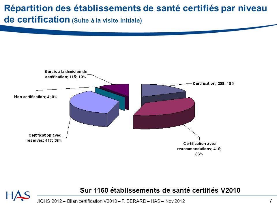 Répartition des établissements de santé certifiés par niveau de certification (Suite à la visite initiale)