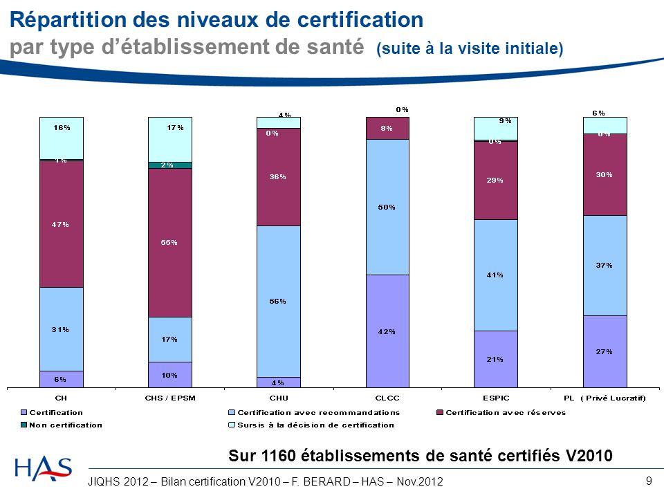 Répartition des niveaux de certification par type d'établissement de santé (suite à la visite initiale)