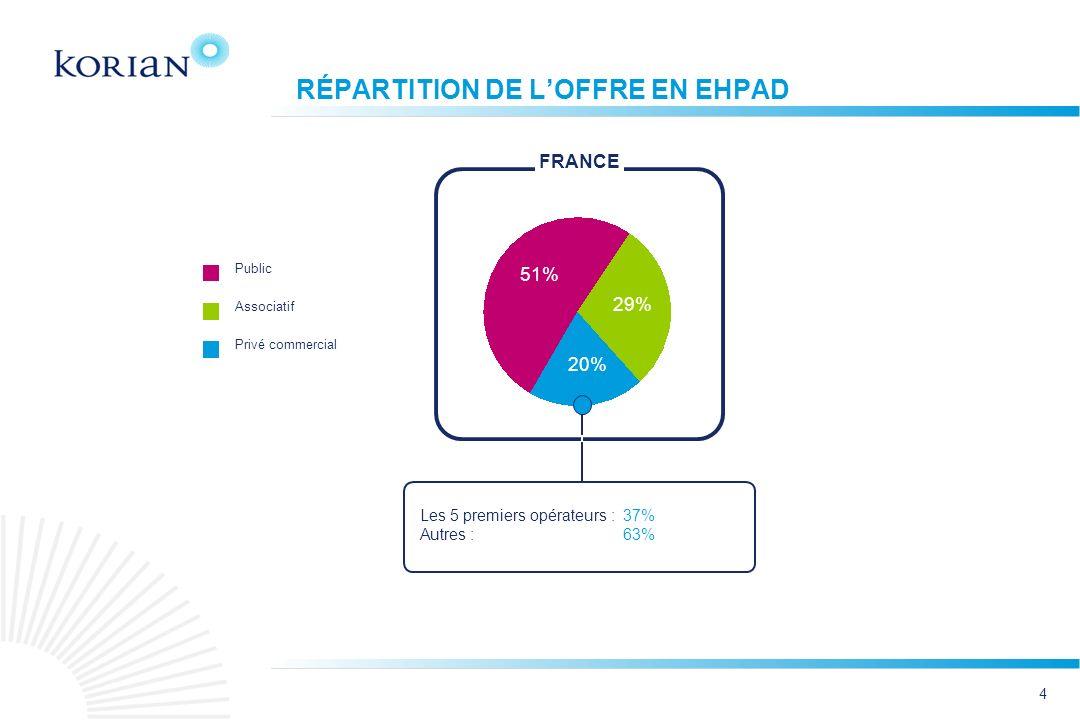RÉPARTITION DE L'OFFRE EN EHPAD