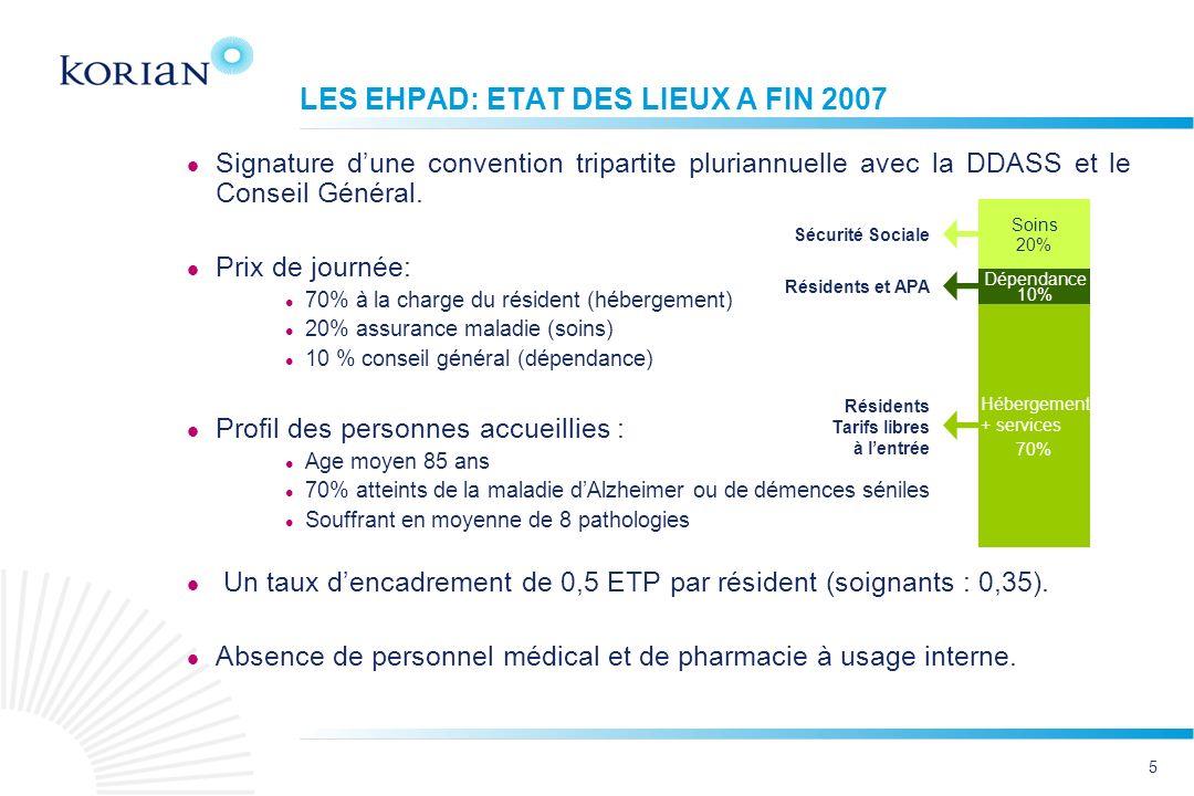 LES EHPAD: ETAT DES LIEUX A FIN 2007