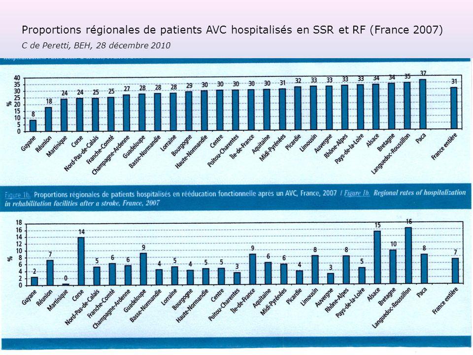 Proportions régionales de patients AVC hospitalisés en SSR et RF (France 2007)