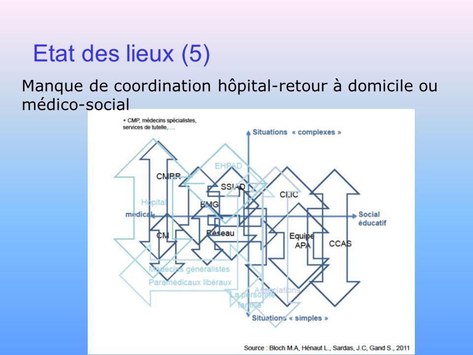 Etat des lieux (5) Manque de coordination hôpital-retour à domicile ou médico-social