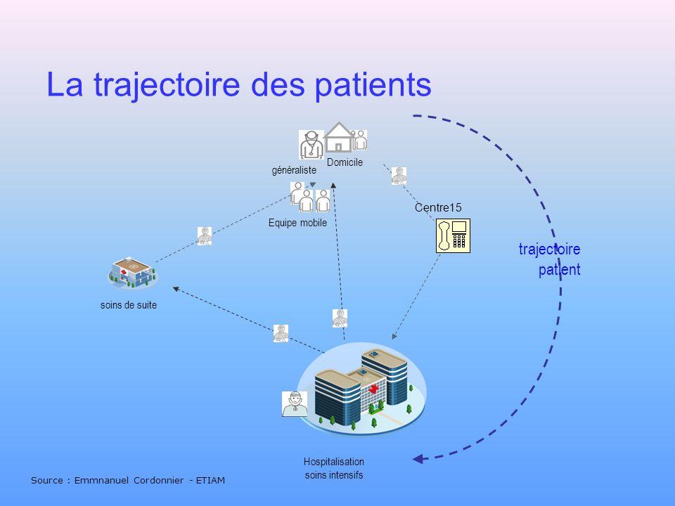 La trajectoire des patients
